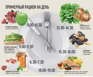 Правильное питание для снижения веса заказать s